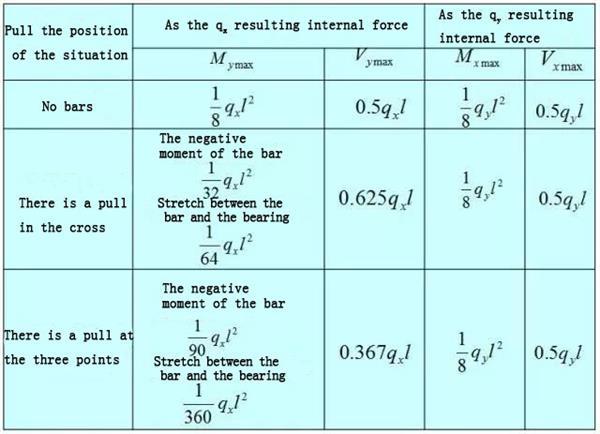 Purlin Internal Force Calculation
